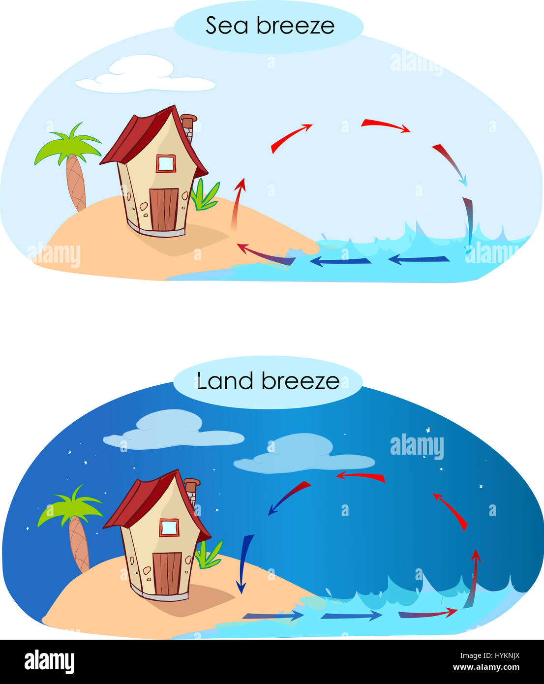Vector Illustratiion Of A Sea Breeze And Land Breeze Stock