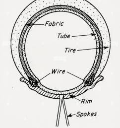 diagram of a welch rim bicycle tyre or the bead wire tire 1890 [ 1037 x 1390 Pixel ]