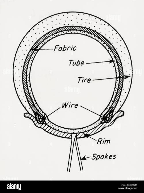 small resolution of diagram of a welch rim bicycle tyre or the bead wire tire 1890