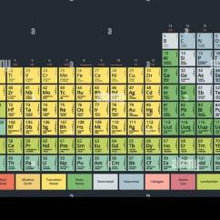 Diagram Of Modern Periodic Table Jlg Scissor Lift Wiring The Chemical Elements Mendeleev 39s
