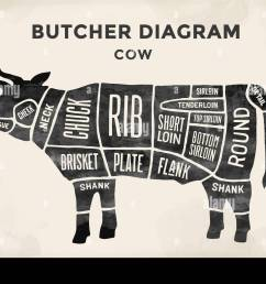 cut of meat set poster butcher diagram and scheme cow vintage typographic hand [ 1300 x 974 Pixel ]