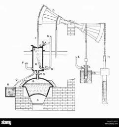 newcomen atmospheric engine heat engines 1913  [ 1300 x 1308 Pixel ]