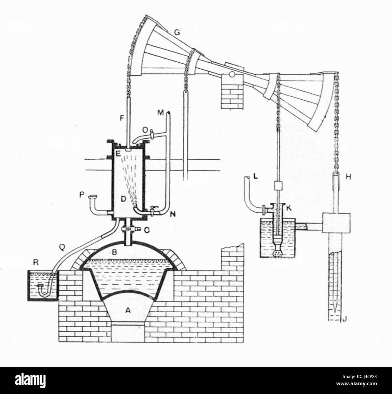 hight resolution of newcomen atmospheric engine heat engines 1913