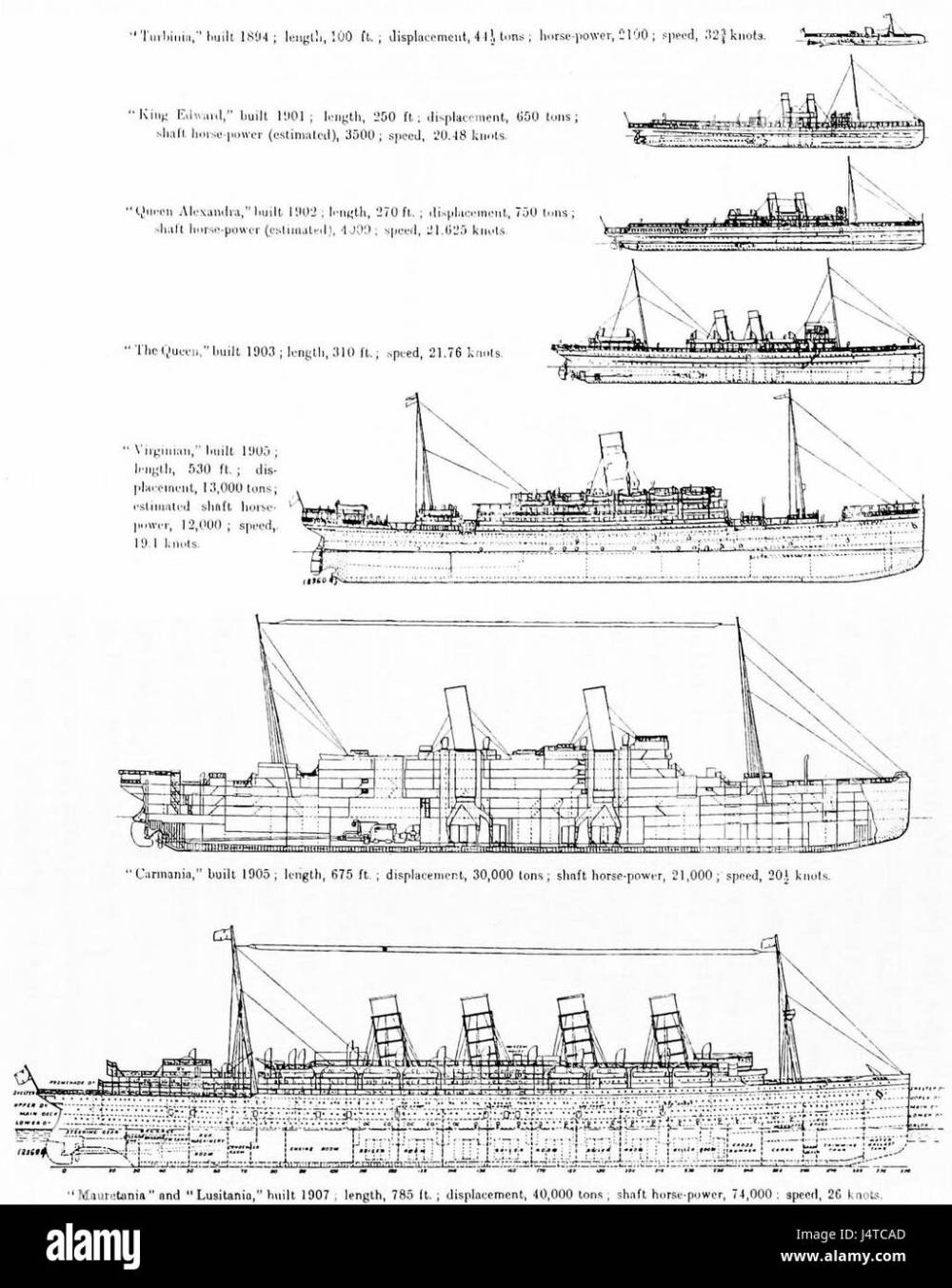 medium resolution of the steam turbine 1911 fig 40 diagram showing growth in the size of turbine propelled merchant ships