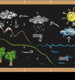 illustration of water cycle on blackboard [ 1300 x 909 Pixel ]