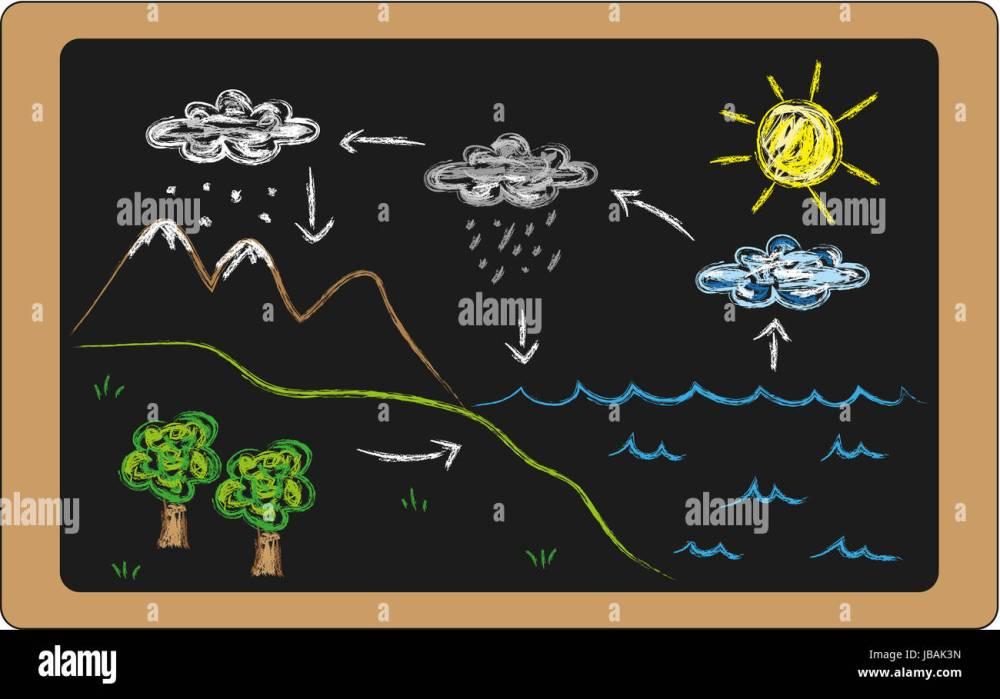medium resolution of illustration of water cycle on blackboard