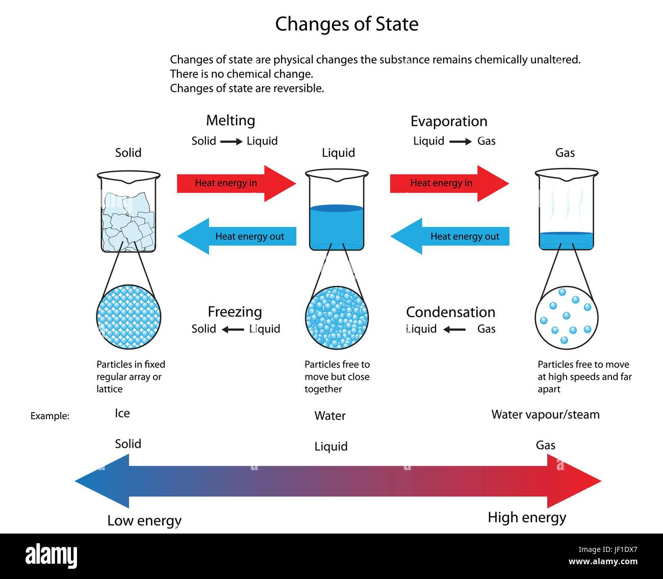 Diagram Illustrating The Physical Changes Of State From