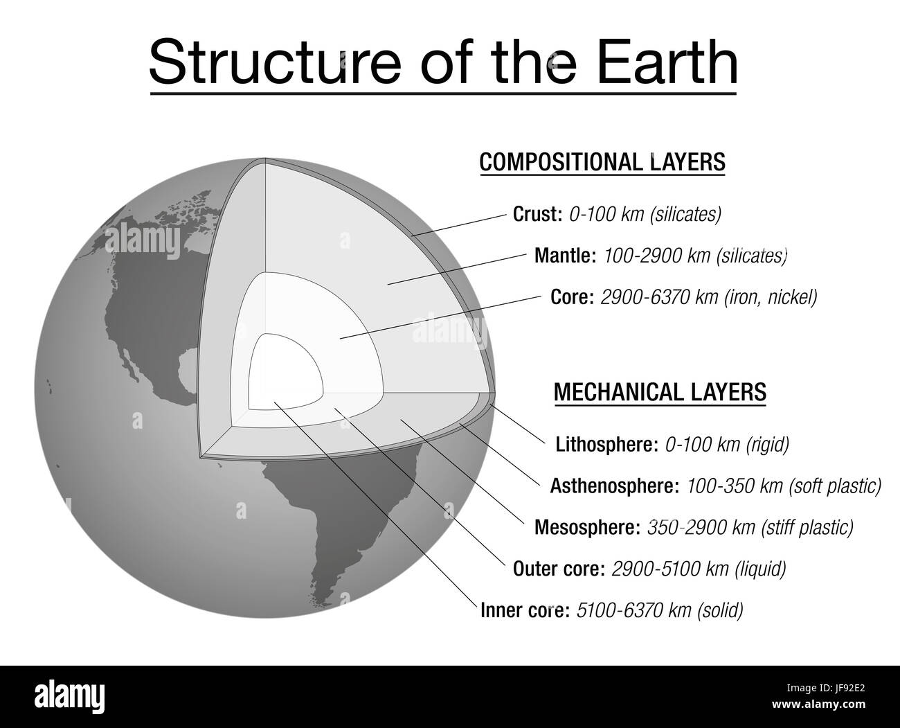 Structure Of The Earth Explanation Chart