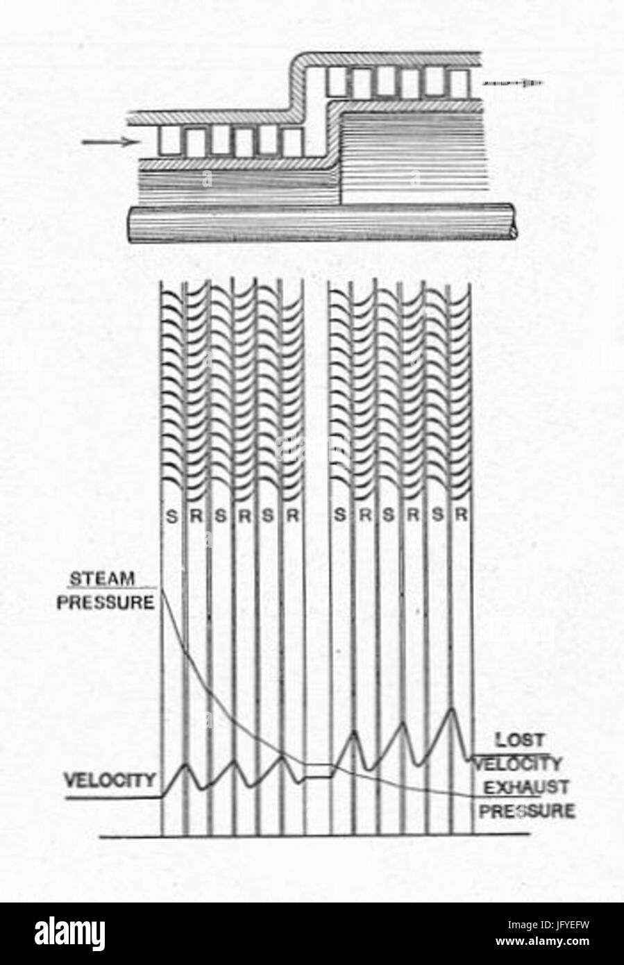 hight resolution of curtis rateau turbine pressure velocity diagram 28heat engines 191329
