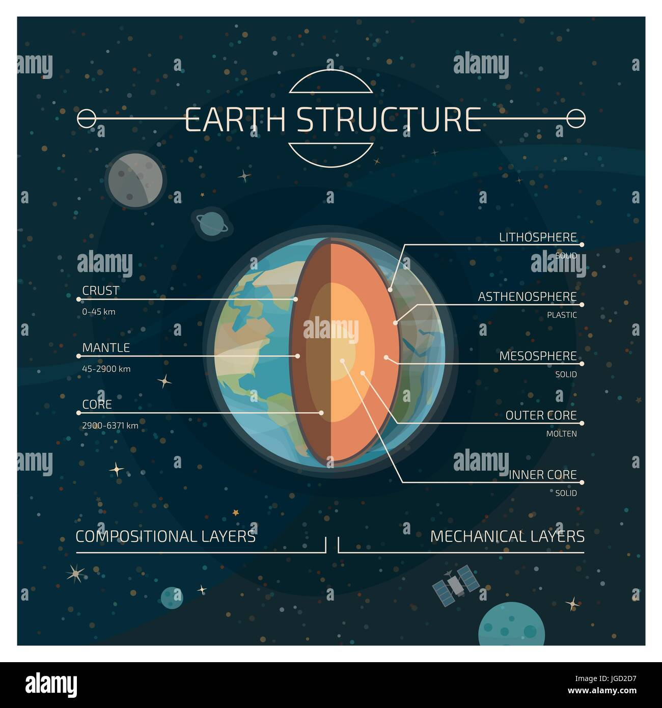 The Interior Layered Structure Of The Earth Compositional