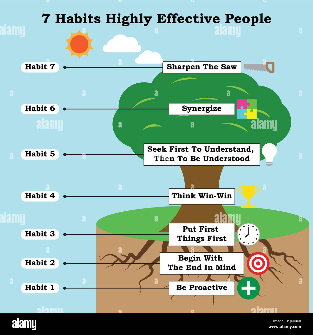 Infographic For Business Illustrates As A Tree 7 Habits
