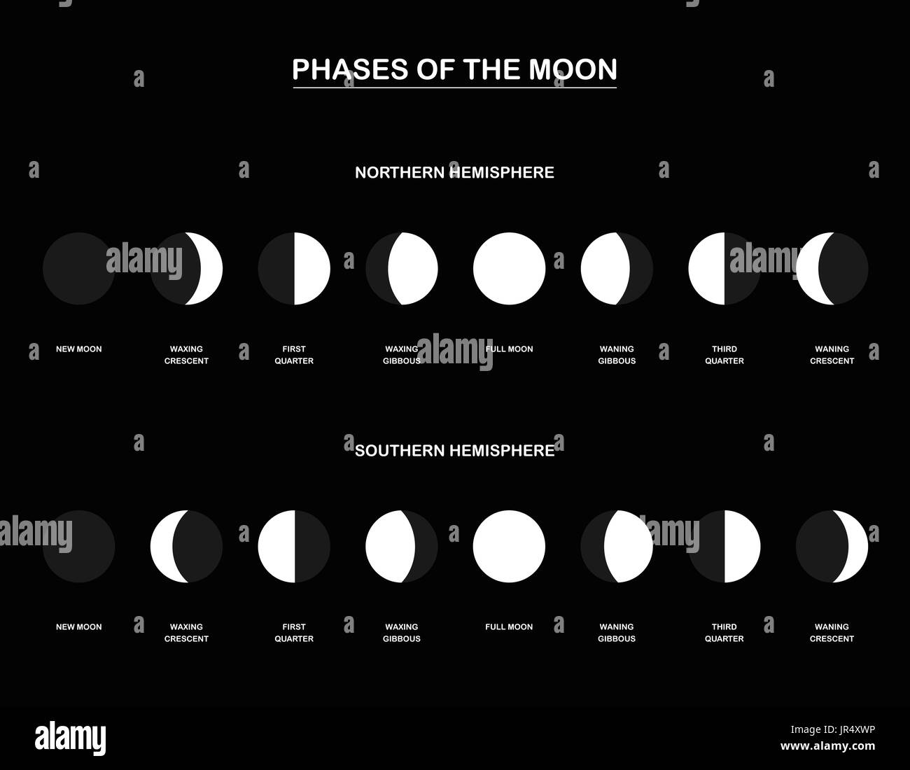 Phases Of The Moon Illustration Stock Photos Amp Phases Of