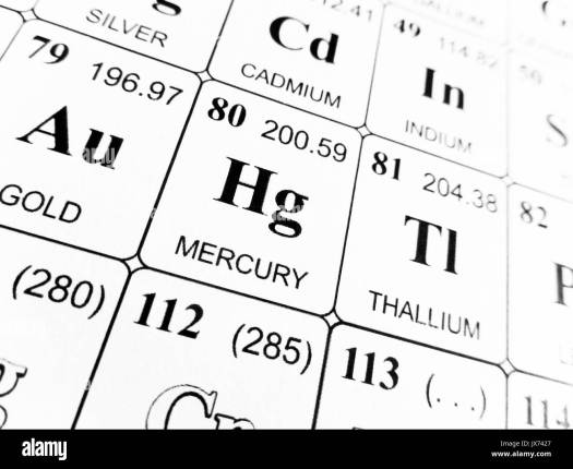 What is the abbreviation for mercury on periodic table periodic what is the symbol for mercury on periodic table image urtaz Choice Image