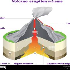 Pictures Of A Volcano Diagram Obd2 Wiring Stock Photos And
