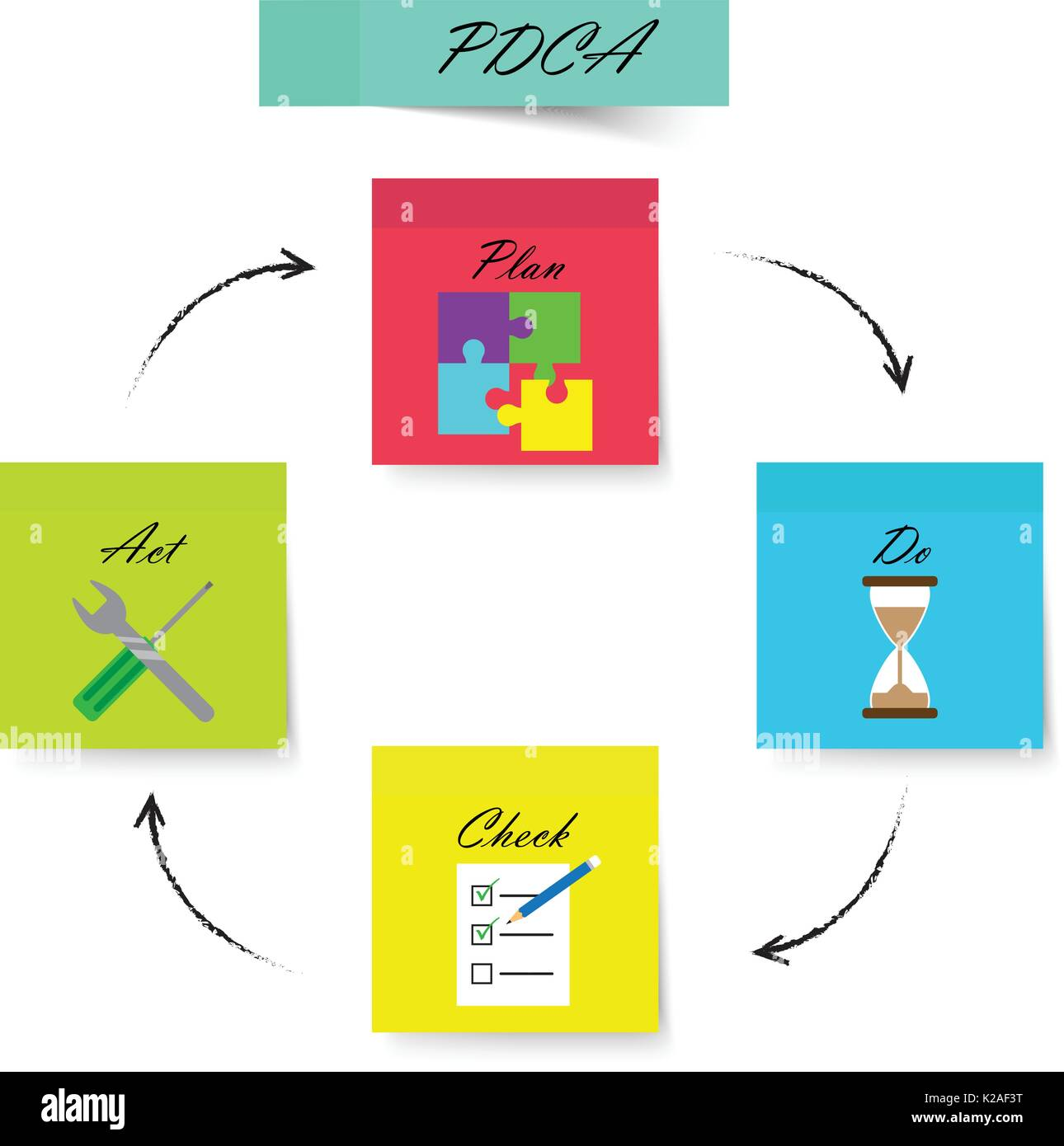 hight resolution of pdca diagram as colorful sticky notes with icons inside jigsaw sandglass checklist with pencil wrench screwdriver circle arrows are pencil line