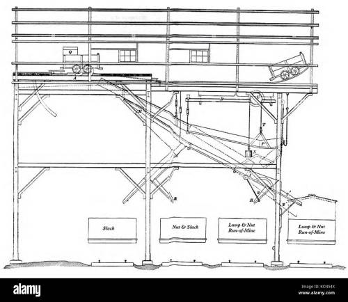 small resolution of coal tipple diagram 1900