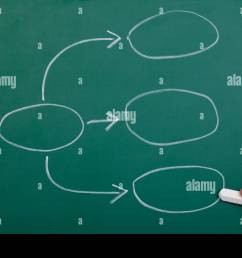 hand drawing process flowchart diagram on blackboard [ 1300 x 956 Pixel ]