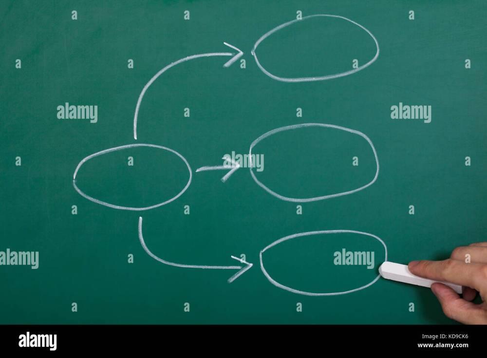 medium resolution of hand drawing process flowchart diagram on blackboard