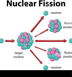 diagram showing nuclear fission illustration [ 1300 x 1000 Pixel ]