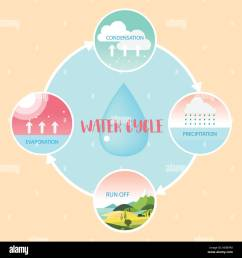 water cycle information grapic illustration vecter design stock image [ 1300 x 1390 Pixel ]