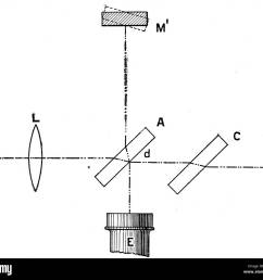 diagram depicting a michelson interferometer used for measuring the velocity of light invented by albert a michelson 1852 1931 an american physicist  [ 1300 x 1165 Pixel ]