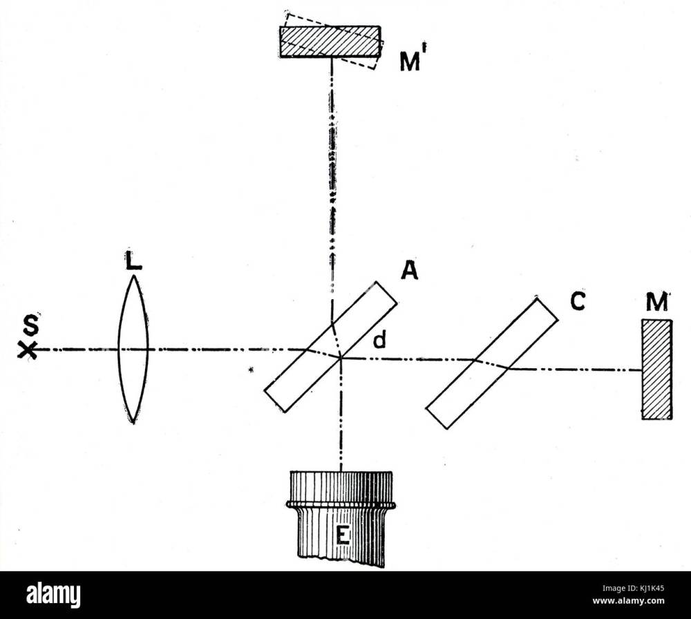medium resolution of diagram depicting a michelson interferometer used for measuring the velocity of light invented by albert a michelson 1852 1931 an american physicist