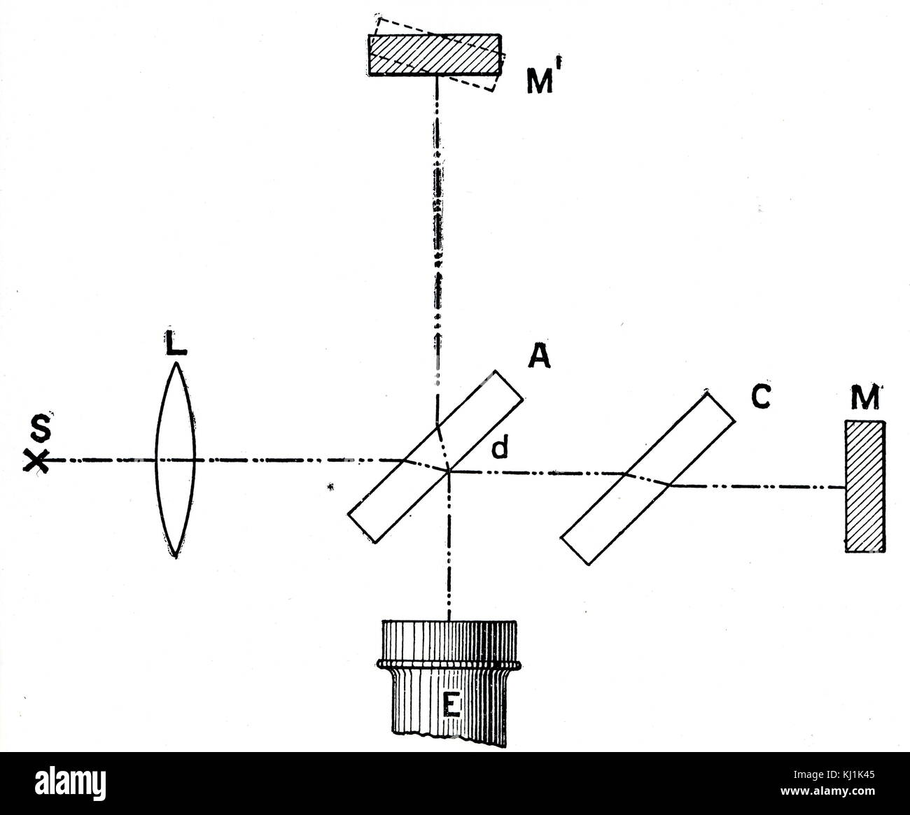 hight resolution of diagram depicting a michelson interferometer used for measuring the velocity of light invented by albert a michelson 1852 1931 an american physicist