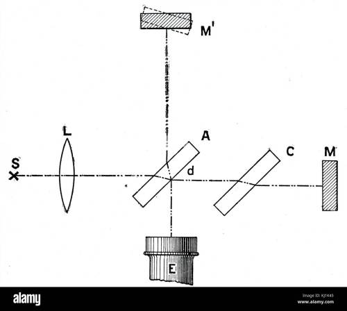 small resolution of diagram depicting a michelson interferometer used for measuring the velocity of light invented by albert a michelson 1852 1931 an american physicist
