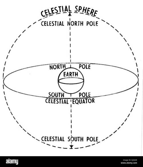 small resolution of celestial sphere psf stock image
