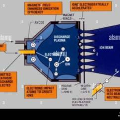 Ion Thruster Diagram 2001 Nissan Frontier Wiring For Ds1 Engine Stock Photo 169326080 Alamy