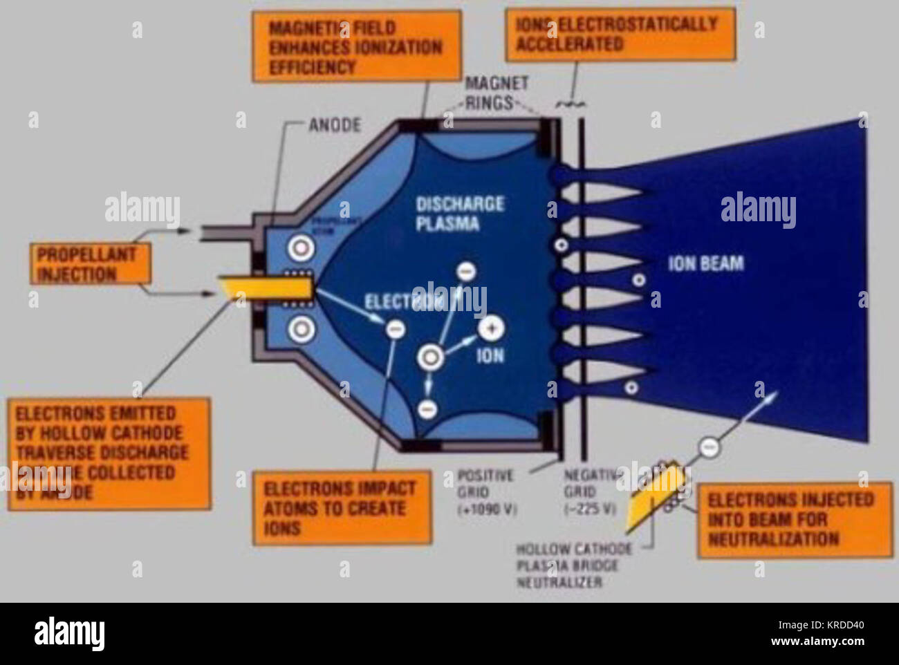 hight resolution of ds1 ion engine diagram stock photo 169326080 alamy rh alamy com 2003 saturn ion engine diagram ion thruster diagram