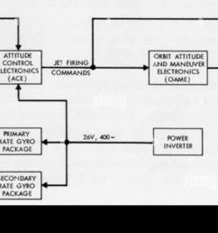 functional block diagram of the attitude control and maneuvering electronics system [ 1300 x 757 Pixel ]