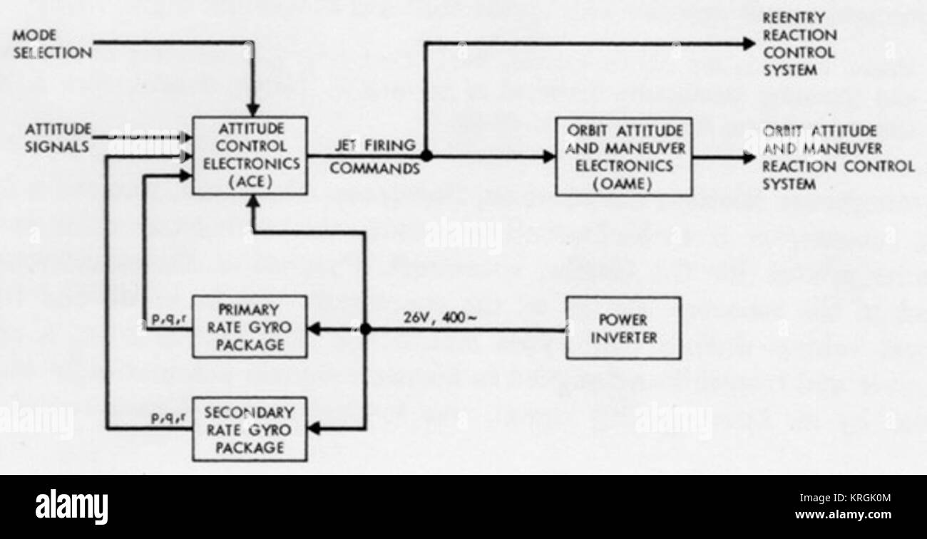 hight resolution of functional block diagram of the attitude control and maneuvering electronics system