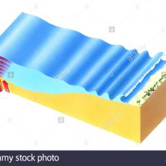 Tsunami Diagram With Labels F100 Wiring Tidal Wave Drawing Stock Photos And