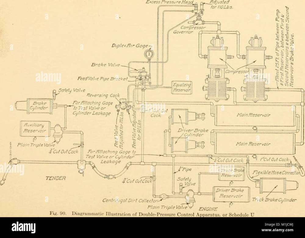 medium resolution of air brakes an up to date treatise on the westinghouse air brake as