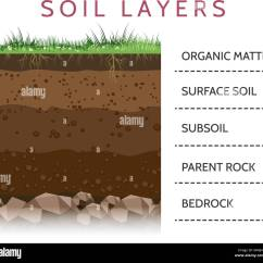 Soil Profile Diagram Of Michigan 1966 Mustang Wiring Geological Formation Stock Photos And