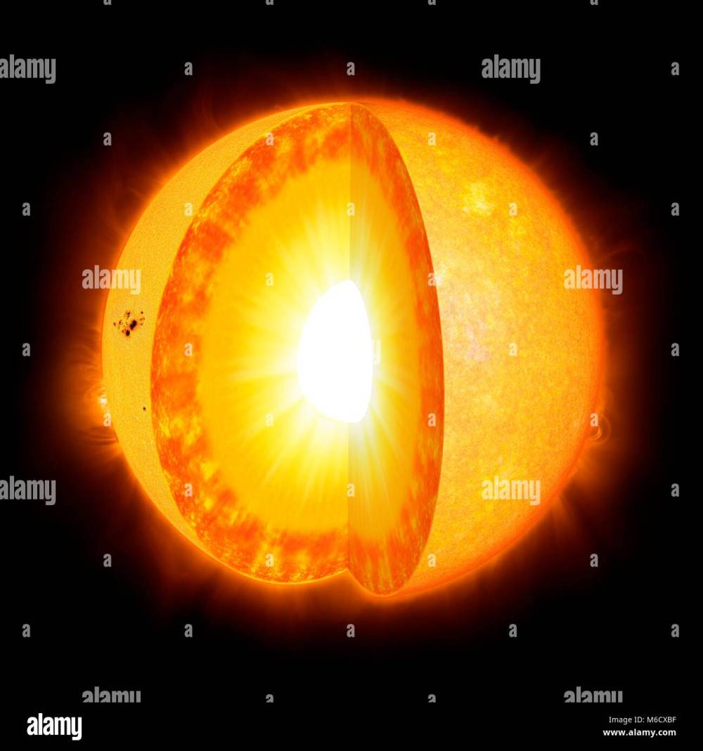 medium resolution of diagram showing the interior of the sun the solar interior is composed of a core central 30 a radiative zone outside this and finally a convective