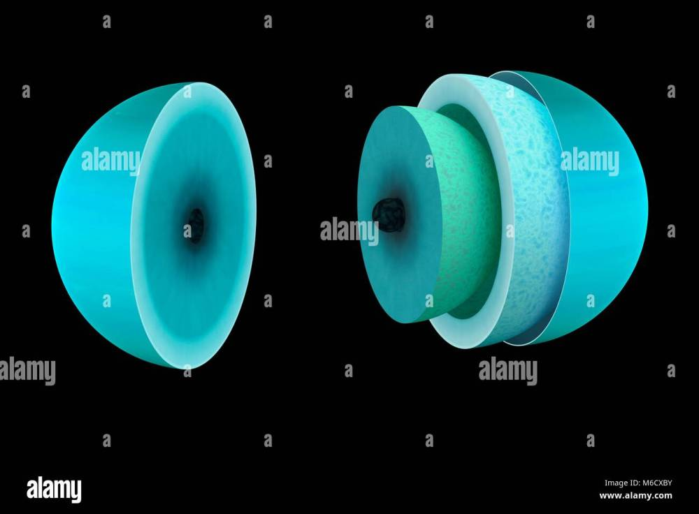 medium resolution of diagram showing the theoretical interior of the ice giant planet uranus it probably looks very similar to the interior of neptune
