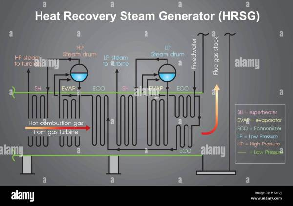 Heat Recovery Steam Generator Process Chart. Info Graphic