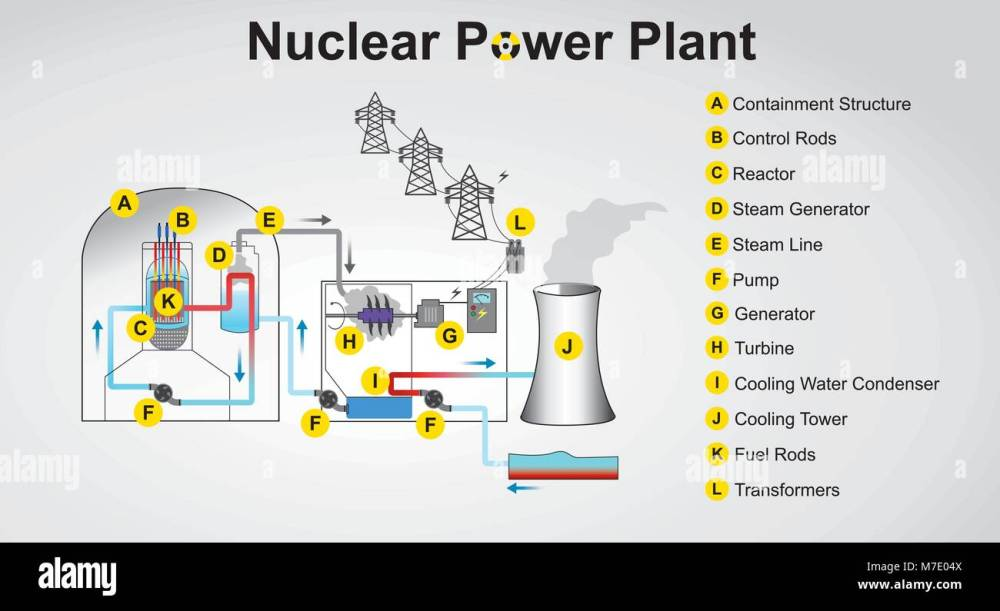 medium resolution of nuclear power plant system process vector graphic design