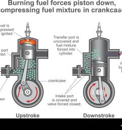internal combustion engine is a heat engine where the combustion of a fuel occurs with an [ 1300 x 1014 Pixel ]