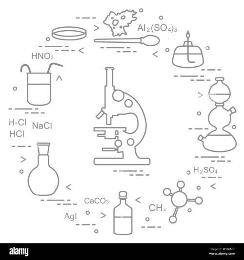small resolution of chemistry scientific education elements microscope petri dish dropper flasks camera