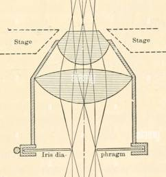 diagram of abbe condenser axial light lens and thus render the fine details of the illuminated object most distinct in the diagram fig  [ 757 x 1390 Pixel ]