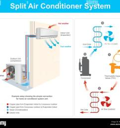 example setup showing the simple connection for home air conditioner system unit example split air [ 1300 x 1180 Pixel ]