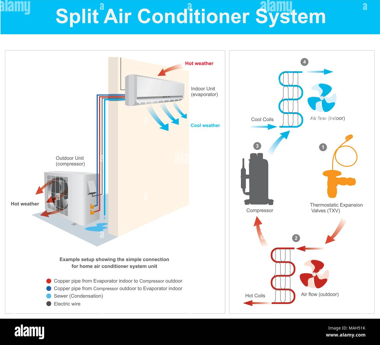 hight resolution of example setup showing the simple connection for home air conditioner system unit example split air