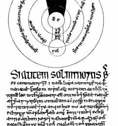 astrology eclipse an irish astronomical diagram of circa 1400 ad illustrating the theory of eclipses being caused by the shadow of the earth  [ 891 x 1390 Pixel ]