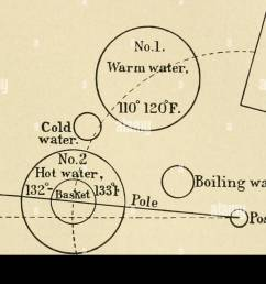 diagram showing a convenient arrangement of utensils for the jensen hot water treatment aiter swingle maintained as nearly as possible for barley  [ 1300 x 882 Pixel ]