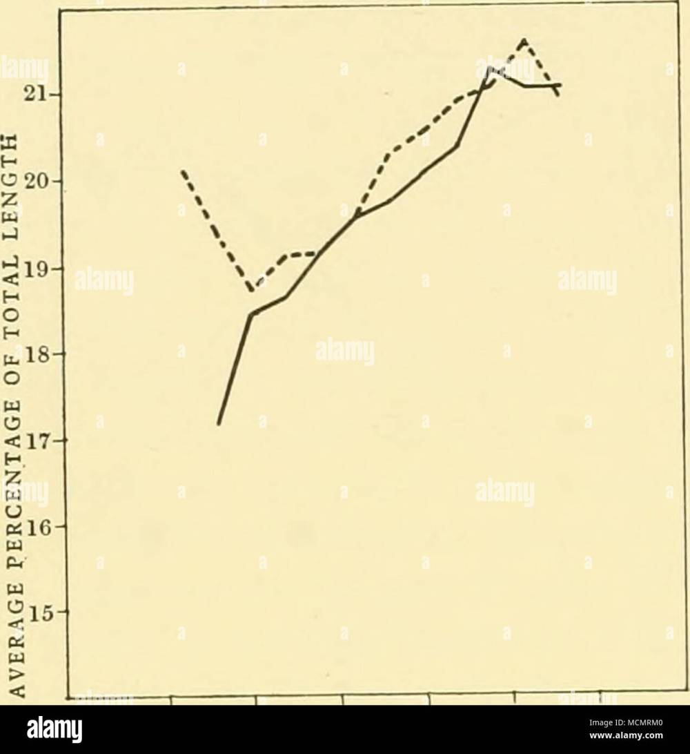 medium resolution of fig 15 20 25 length of whale in metres 5 male blue whales