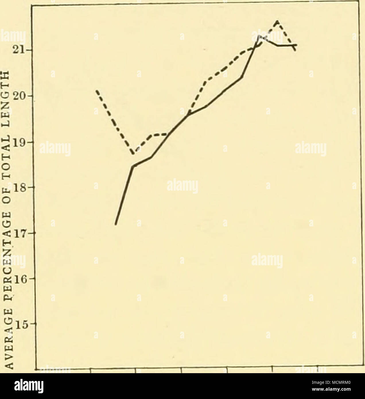 hight resolution of fig 15 20 25 length of whale in metres 5 male blue whales