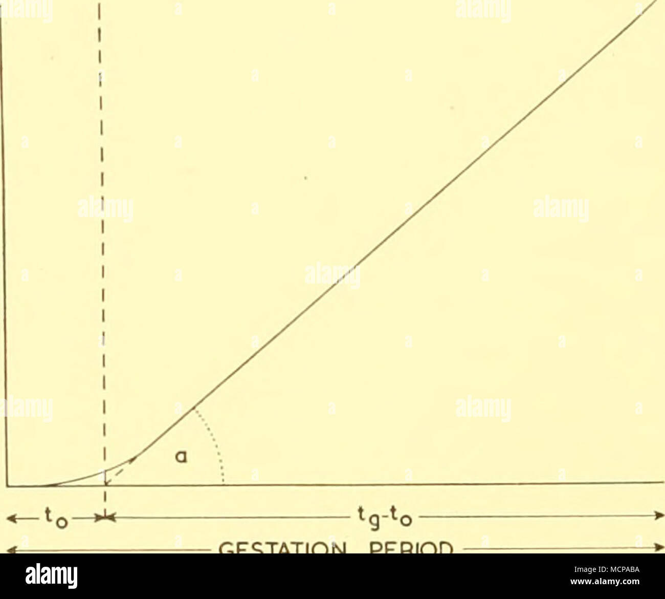 hight resolution of i diagram illustrating relation between foetal weight or length gestation period and a after huggett and widdas 1951 in this respect the work of